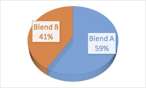 BoB_Results