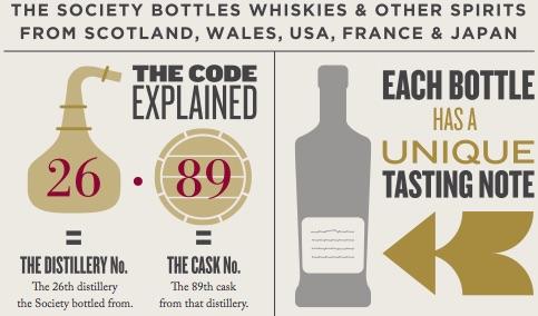 SMWS Bottle Code explained