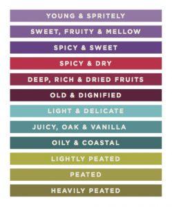 Flavour Profiles