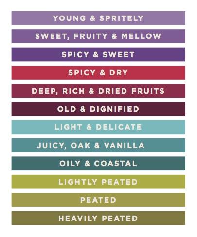 SMWS Flavour Profiles