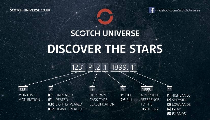 Scotch Universe - Bottle Code erklärt