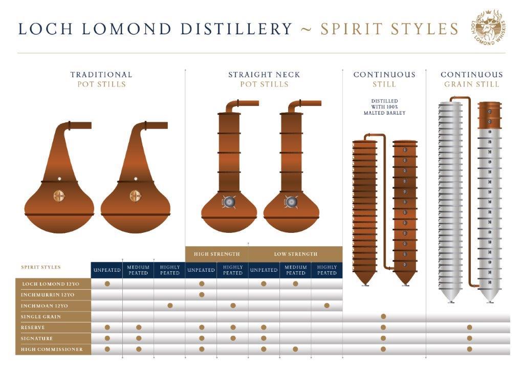 Erklärung einiger der Spirit Styles