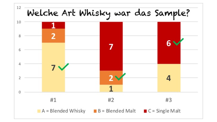 Art des Whiskys
