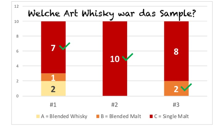 Blind Tasting - Welcher Whisky Typ?