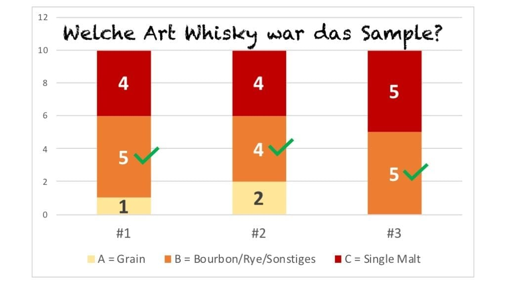 Whisky Typ