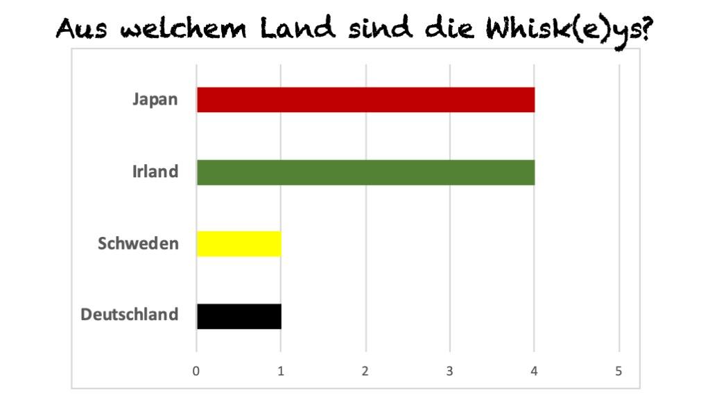 5. Blind Tasting - Land