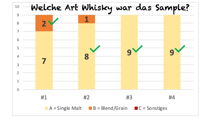 Blind Tasting #6 - Welcher Typ Whisky?