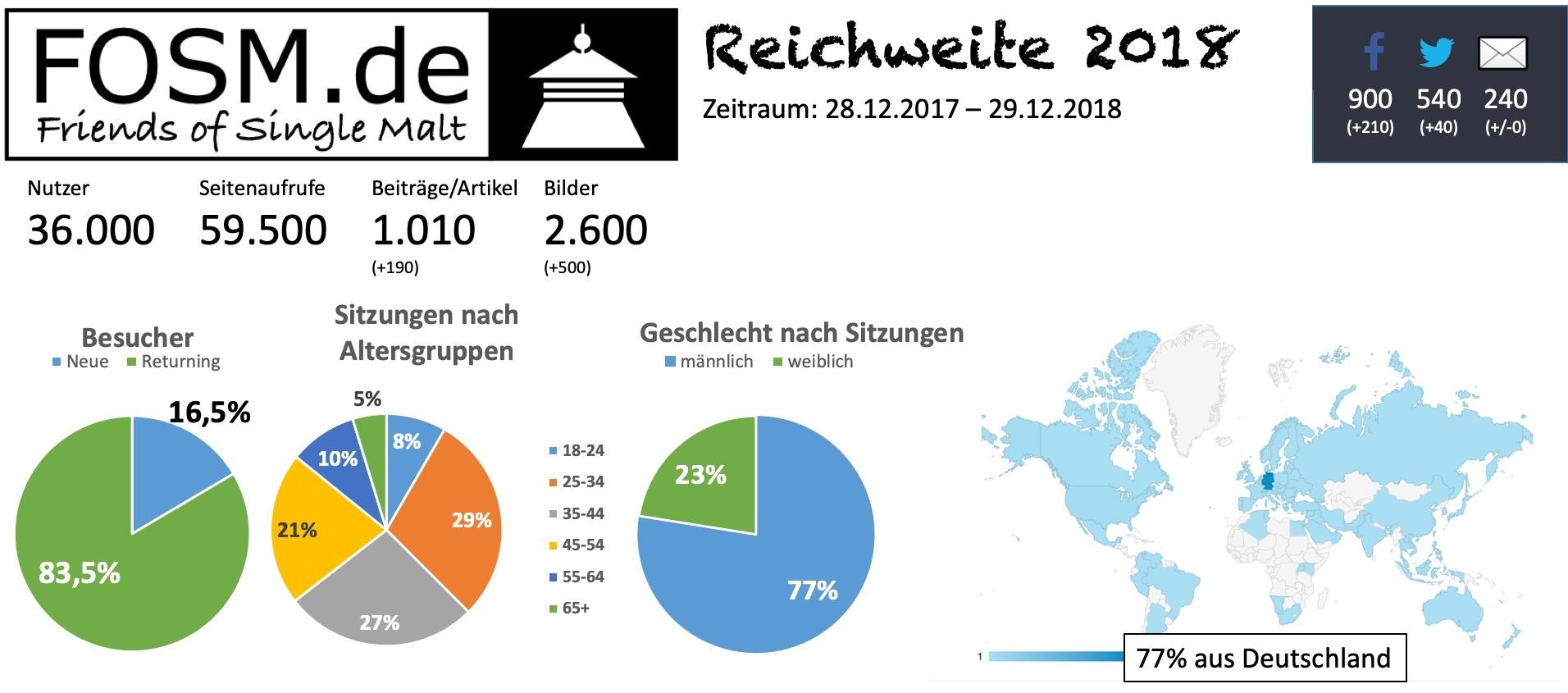 fosm Reichweite 2018
