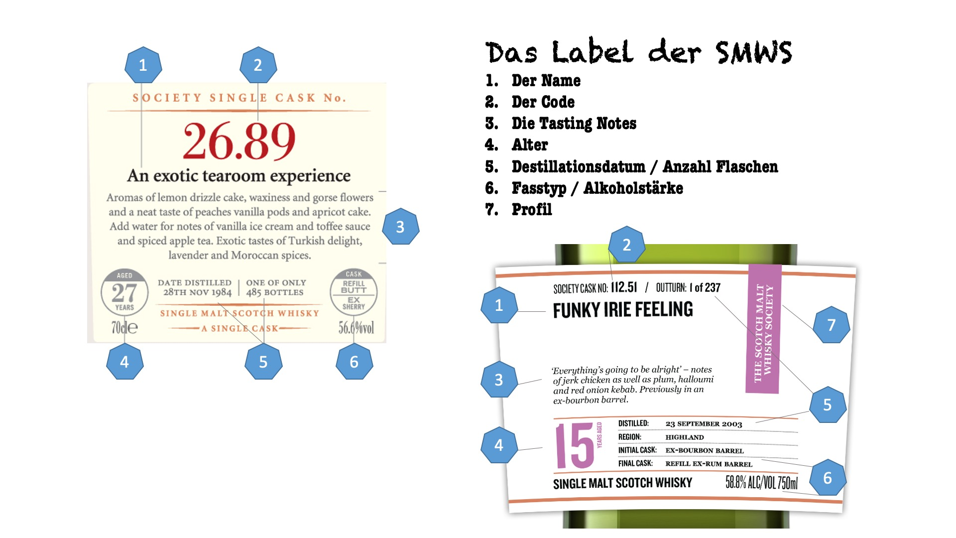 SMWS Label 2020