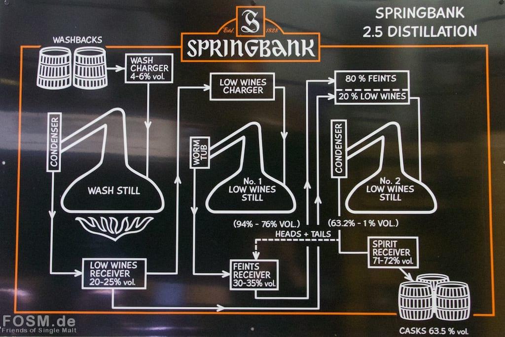 Springbank - 2.5-fache Destillation